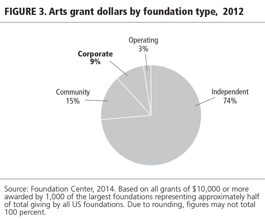 FIGURE 3. Arts grant dollars by foundation type, 2012