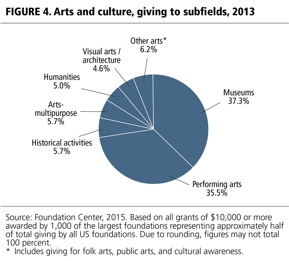 FIGURE 4. Arts and culture, giving to subfields, 2013.