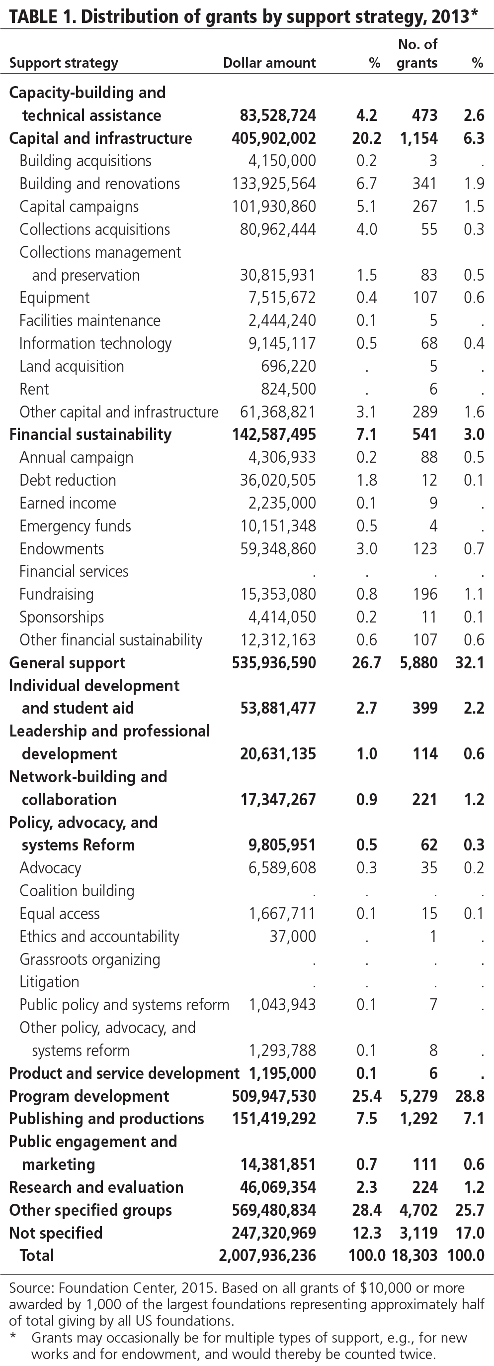 TABLE 1. Distribution of grants by support strategy, 2013.