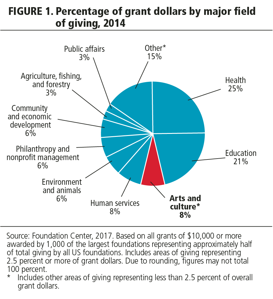 FIGURE 1. Percent of grant dollars by major field of giving, 2014.