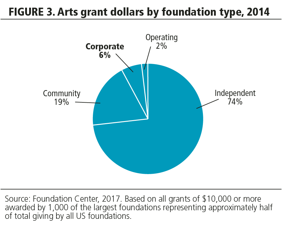 FIGURE 3. Arts grant dollars by foundation type, 2014.