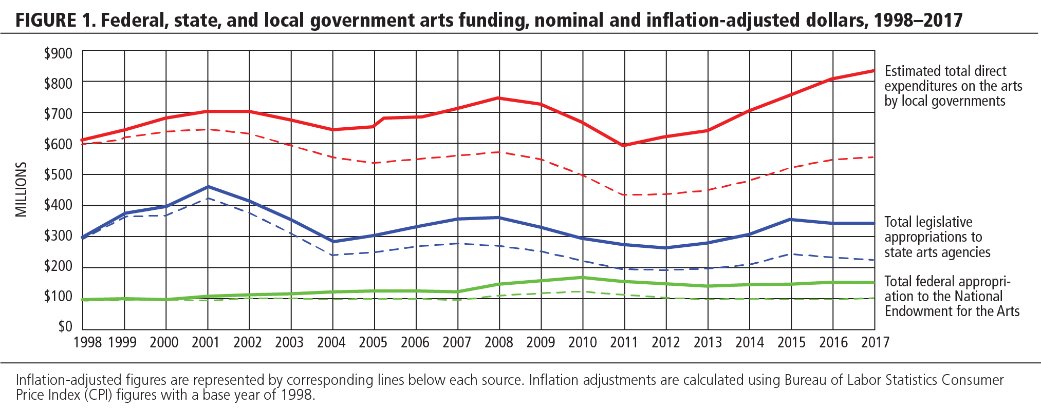 FIGURE 1. Federal, state, and local government arts funding, nominal and inflation-adjusted dollars, 1998-2017