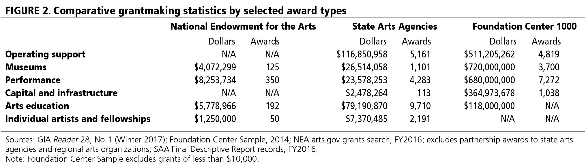FIGURE 2. Comparative grantmaking statistics by selected award types